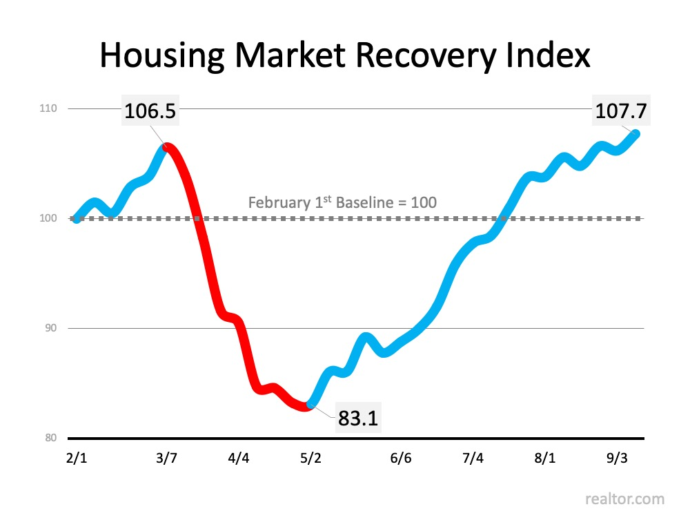 The Surging Real Estate Market Continues to Climb2.jpg