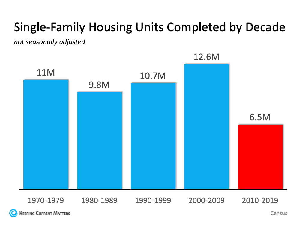 Single-family Housing Units.png