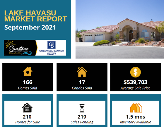 According to the Lake Havasu Market Report for Sept 2021, home sales increased, condo sales decreased, inventory rose slightly, and sale prices hit a new high.