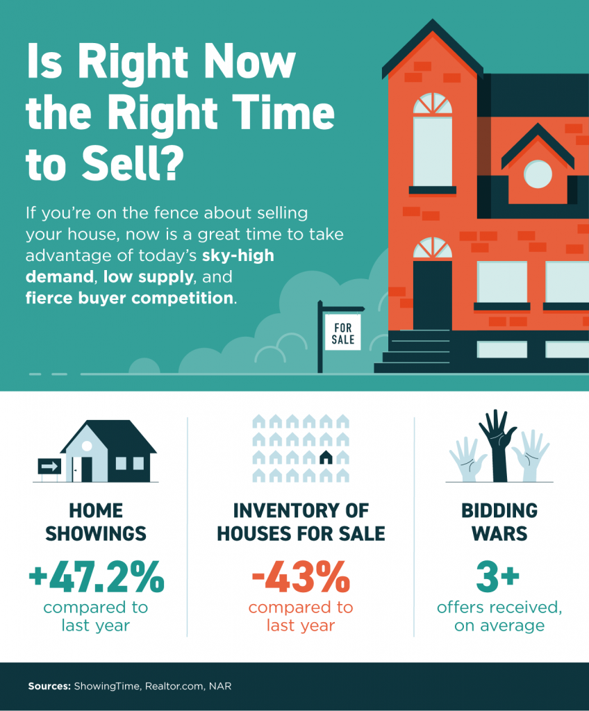 Is Right Now the Right Time to Sell [INFOGRAPHIC].png