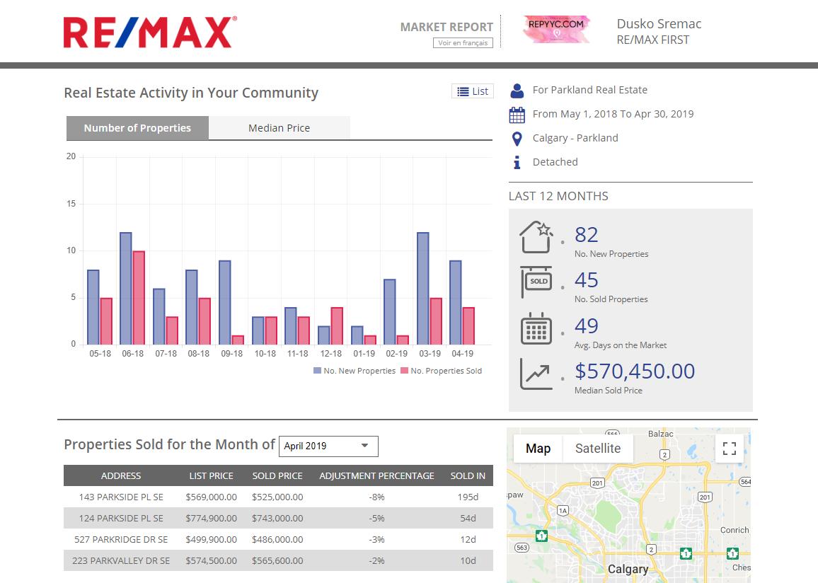 Calgary Real Estate Market Report.png